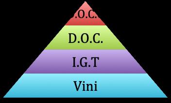 italian wine pyramid